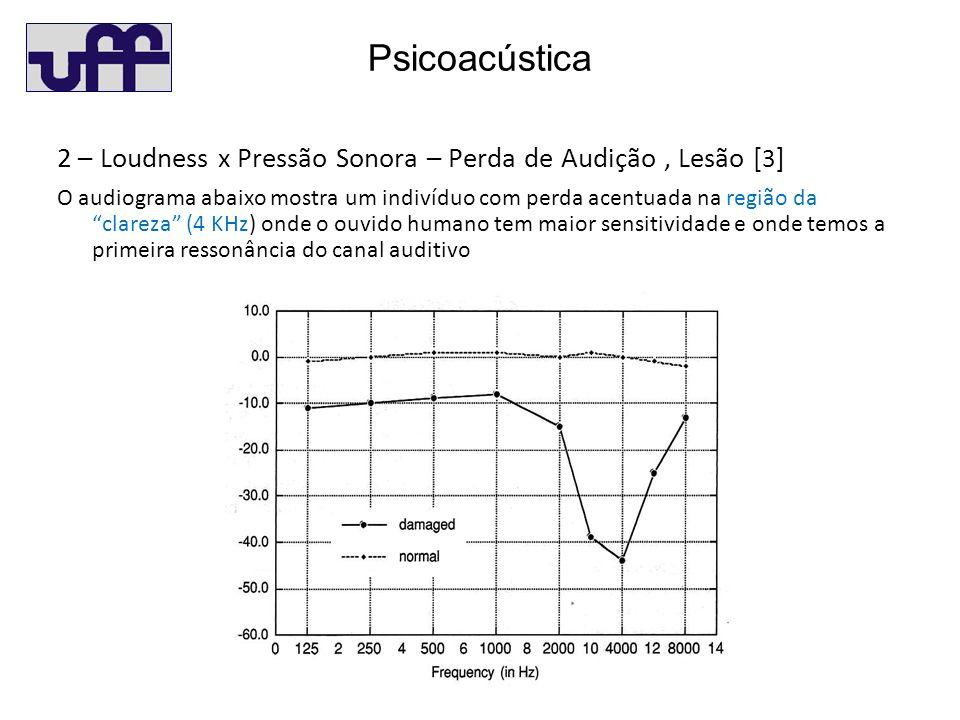 Psicoacústica 2 – Loudness x Pressão Sonora – Perda de Audição , Lesão [3]